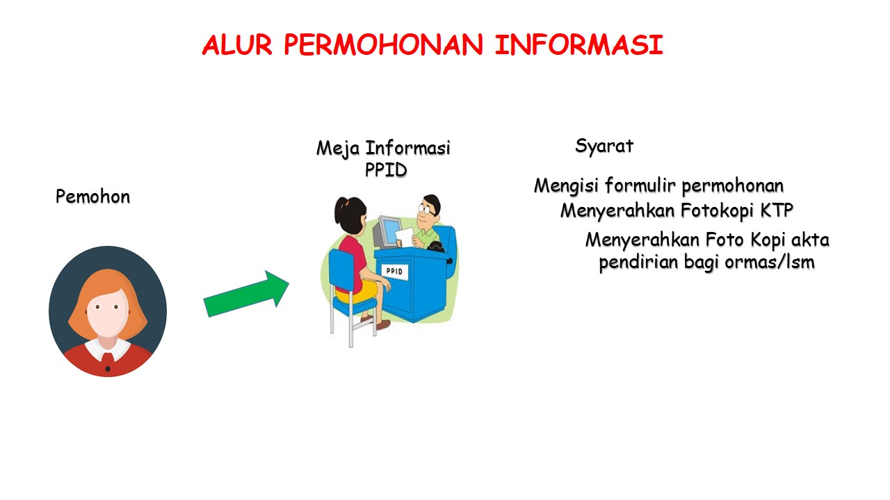 Slide 2.Permohonan Manual